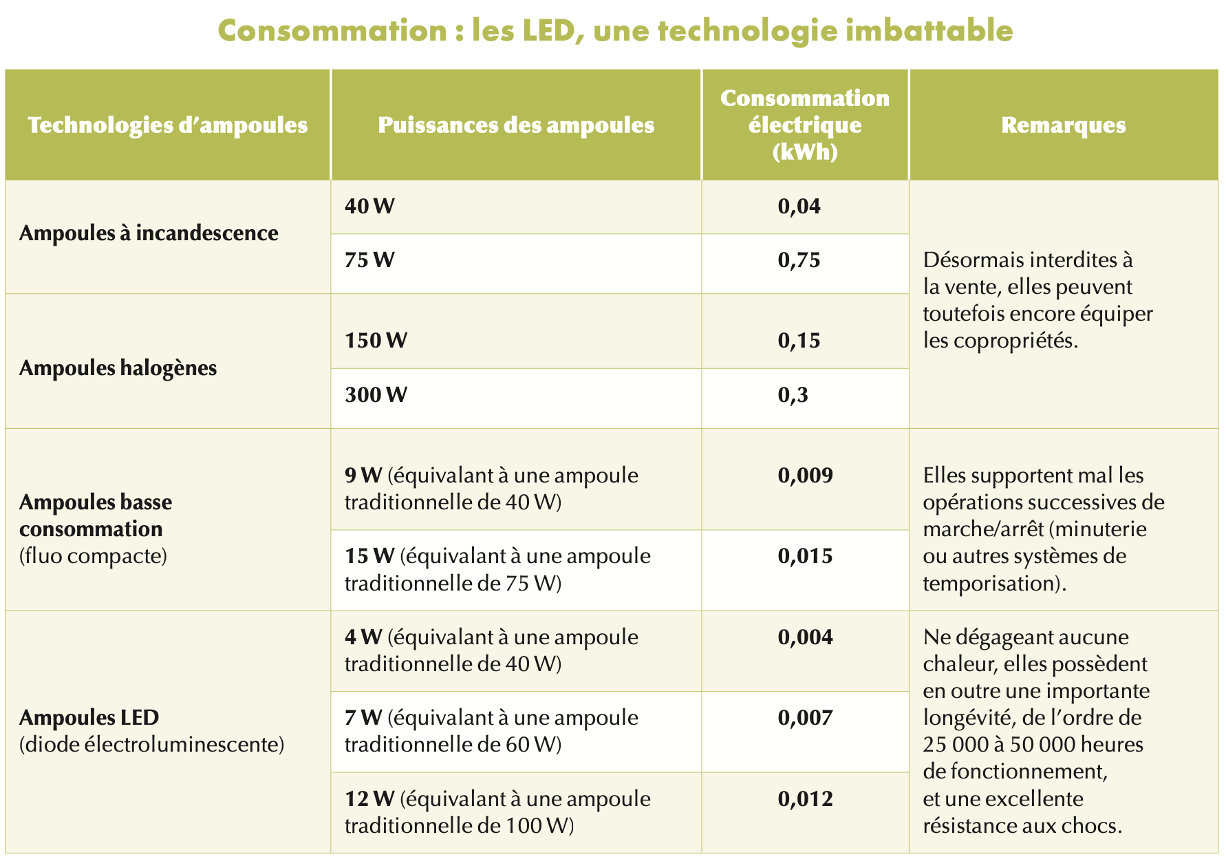 Consommation LED