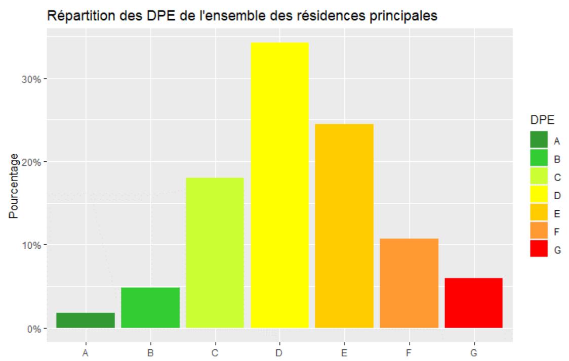 répartition des DPE