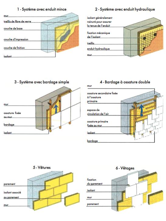 n 592 l isolation thermique par l ext rieur les. Black Bedroom Furniture Sets. Home Design Ideas