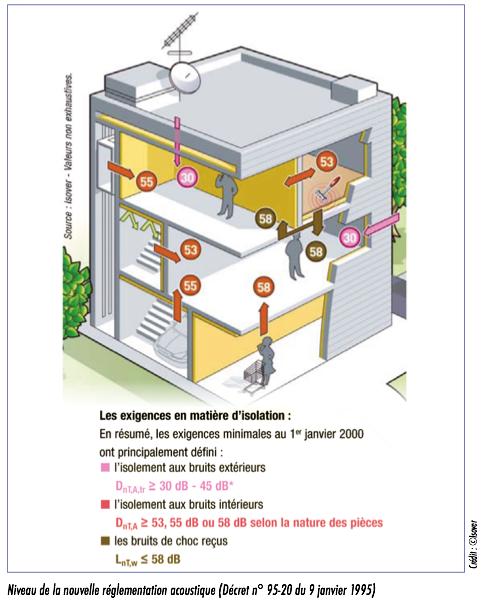 n° 585] - bruits et odeurs en copropriété : comment s'en protéger ? - Isolation Phonique Entre Deux Appartements